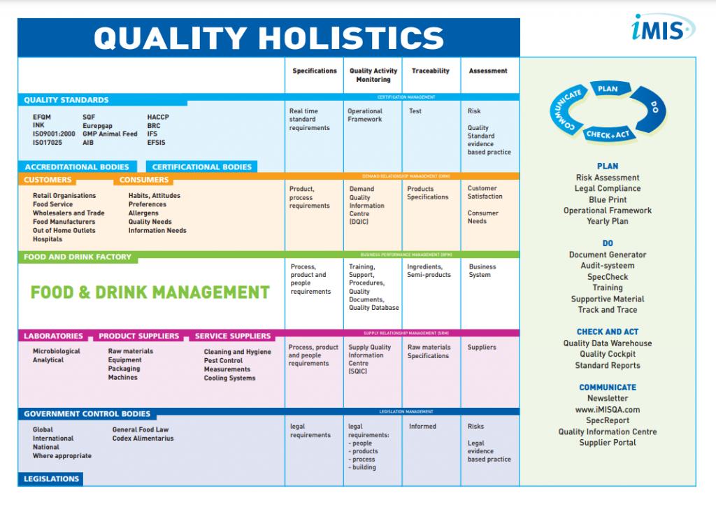 Food Quality Holistics