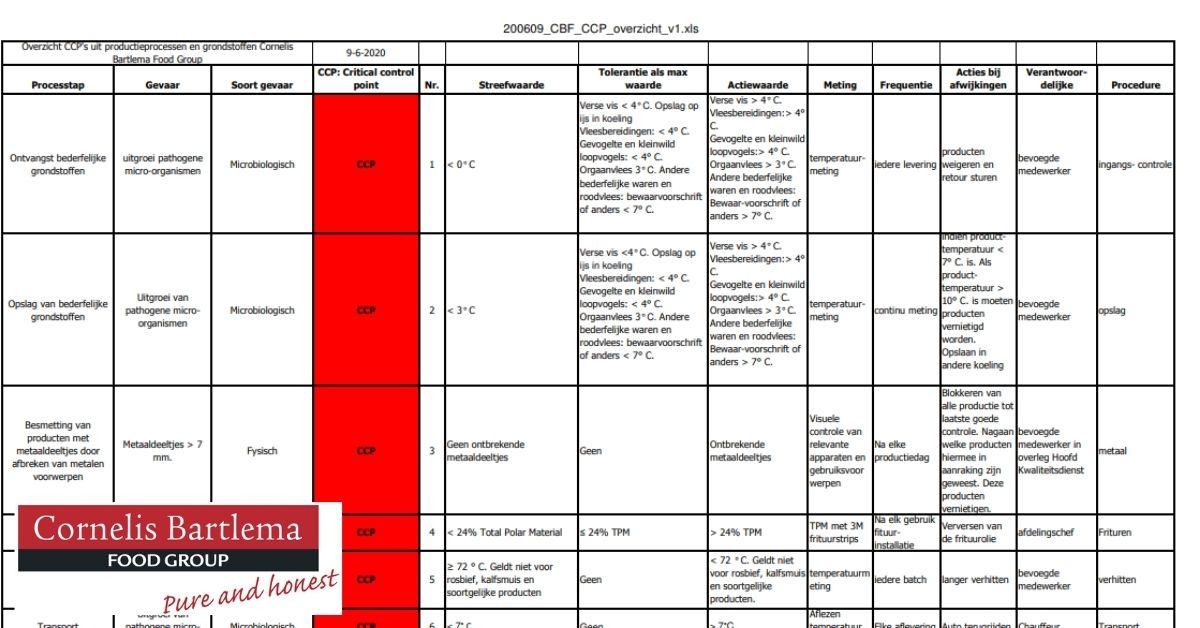 Overzicht CCP's uit productieprocessen en grondstoffen