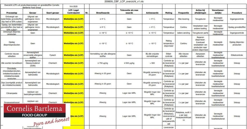 Overzicht LCP's uit productieprocessen en grondstoffen